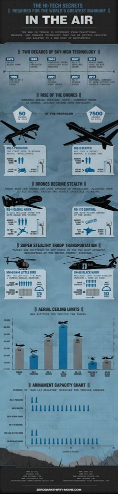 High-Tech Secrets of the World's Greatest Manhunt | In the Air - Rise of the Drones [Future Drones: http://futuristicnews.com/tag/drone/ Military: http://futuristicnews.com/tag/military/ DARPA: http://futuristicnews.com/tag/darpa/ Drones for Sale: http://futuristicshop.com/tag/drone/]