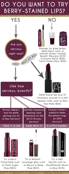 The Best Berry Lipsticks for Fall from Beauty Bets - The levels of nervousness in this flow chart crack me up, and I want to try one of these this fall!