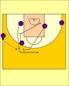 Pick'n'Roll. Baloncesto; táctica y entrenamiento.: Jugada de Banda (4) FC Barcelona