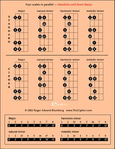 Mandolin Chords And Scales : 2 finger mandolin chord chart the two finger mandolin chart contains the major minor and 7th ~ Hamham.info Haus und Dekorationen