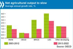 Slower agricultural production growth expected #OECD