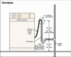 Washing Machine Measurements for washer vent waste discharge install