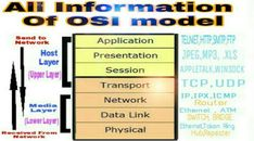 OSI Model-: The OSI model is standard develop by the ISO International standard organisation to describe the follow of data on a computer network this model is called OSI open system interconnection reference model because it deal with connecting open system.    Host Layer provides accurate dated every between computer. Media Layer provide the control of physical delivery of message of the layer. Data Link Layer, Transmission Control Protocol, Network Layer, Osi Model, Medium Layered, Computer Network, First Humans, Simple Words, Key Design