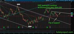 US Stock market Technical Analysis May 10, 2017