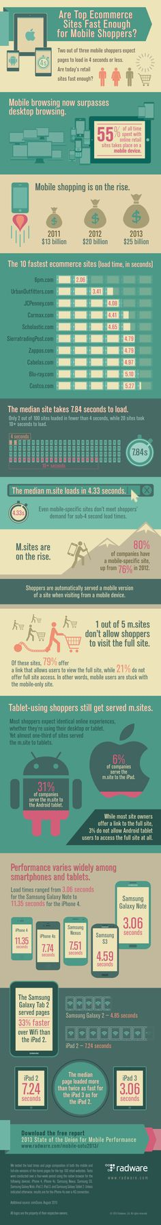 #Infographic: Are e-commerce sites fast enough for #mobile shoppers? via @eTail