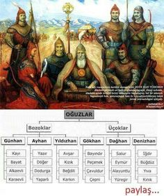 Türk Boyları