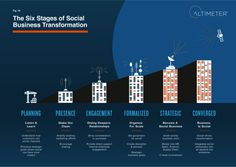 Six stages of social business