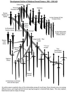 Sword chart