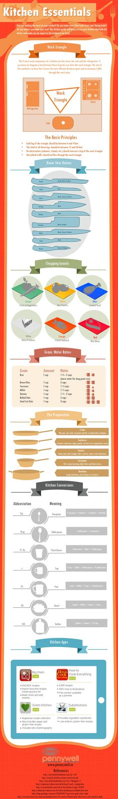 Know Your Kitchen with this Kitchen Essentials Infographic