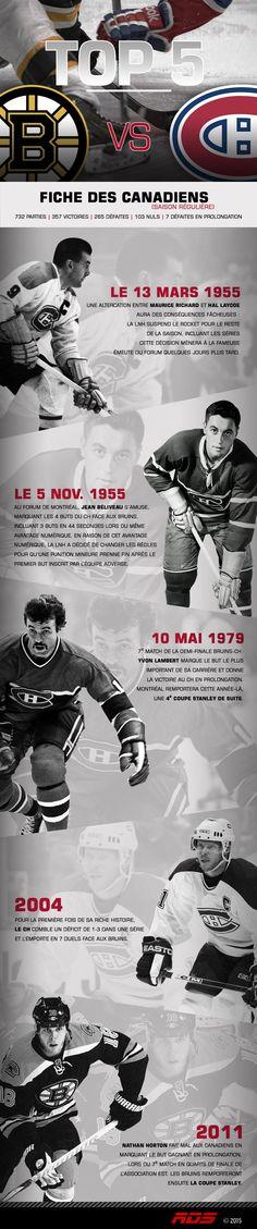 Le top 5 des faits marquants dans la rivalité Canadiens - Bruins Montreal Canadiens, Bruins De Boston, Nhl, Hockey, Star Wars, Sport, Infographic, Note Cards, Deporte