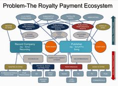 If you ever wondered why an artist with a massive number of views or streams (or even sales for that matter) is receiving what seems to be a pittance in royalty payouts, then this overview infograp…