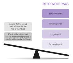 Retirement Risks chart