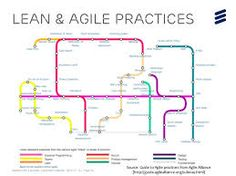 Project Management Subway Map.20 Best Expresso Deep Dive Into Agile Agileexpresso Images In 2019