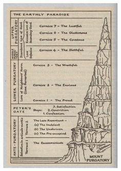 Dante - The Divine Comedy 2: Purgatory - Diagrammatic Arrangement of Mount Purgatory.