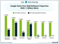 This Chart Shows The Incredible Opportunity Google Has Before It