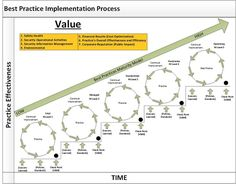 Image result for maturity models in business process management