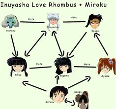 lol this is actually so true accept i dont think kikyo and kagome hate each other but whatever,and i died when i saw miroku lmao:)