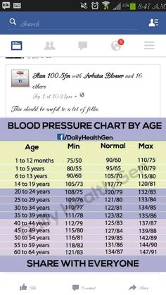 High Blood Pressure  Blood Pressure Blood Pressure Numbers And