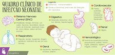Infográfico: Quadro Clínico de Infecção Neonatal