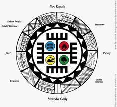 Mnomquah: Slavic Way: Rodnovery and slavic Wheel of the Year. Native Symbols, Pagan Symbols, Slavic Tattoo, Eslava, Art Supplies Storage, Asatru, Modern Witch, My Roots, Gods And Goddesses