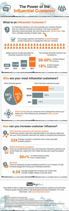 The Powerful Reach of a Happy Customer (Infographic) | Inc.com