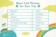 You may not really need these Irish phrases, words, and colloquialisms but they might make you a little bit more comfortable when visiting Ireland. Irish Gaelic Language, Gaelic Words, Gaelic Irish, Irish Greetings, Scottish Words, Learning Languages Tips, St Patricks Day Quotes, Learn Another Language, Ireland Travel
