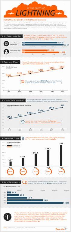 2012-2016 : quel sera le futur du e-commerce ? Qu'est ce qui boostera l'activité du e-commerce dans les années à venir? Facilité d'accès, démocratisation des supports mobiles et praticité d'achat constituent les trois éléments moteurs de l'e-commerce. Celui-ci devrait représenter en 2016 près de 9% de la totalité des ventes, contre 7% aujourd'hui.