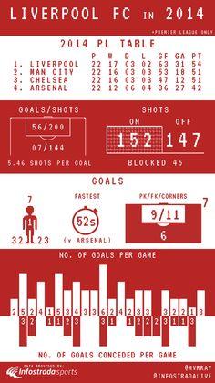 ♠ Liverpool FC in 2014 #LFC #Stats #Analysis #Infographhic