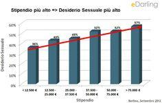 Una ricerca effettuata sulla base di 20.000 test anonimi degli utenti eDarling Italia, mostra la relazione tra il denaro e il desiderio sessuale. Ecco i risultati. #desideriosessuale #denaro #edarlingitalia