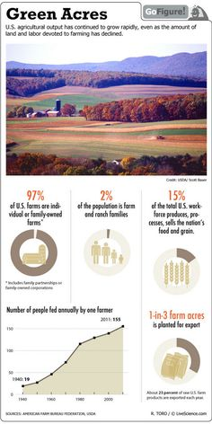 Farming in America (Infographic)  by Ross Toro, LiveScience contributor  Date: 29 November 2011 Time: 08:26 PM ET