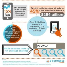 The Rise of #MCommerce