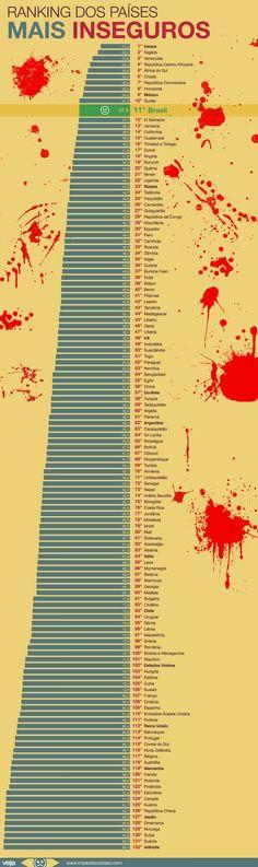 Venezuela de tercero! http://veja.abril.com.br/blog/impavido-colosso/indice-aponta-brasil-como-11-pais-mais-inseguro-do-mundo/ Fuente: Social Progress Imperative http://www.socialprogressimperative.org/data/spi/countries/VEN
