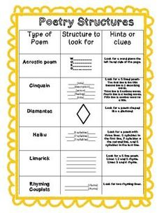 A quick and useful poetry structure guide! Your students will know structures and hints for 6 major types of poetry within seconds!