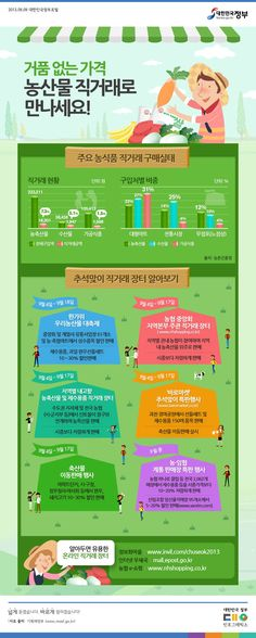 [Infographic] 농산물 직거래 장터에 관한 인포그래픽