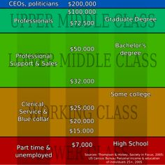 how the social class in america are laid out for examination.