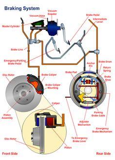 Details of different braking system.