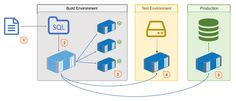 Yes to databases in containers - Microsoft SQL Server available on Docker Store - Docker Blog