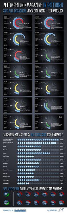 Zeitungen und Magazine in Gö - sind sie jeden Euro Wert? #derwerbevermittler #Infografik Euro, Newspaper, Infographic