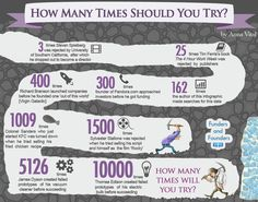 When you're building something at any moment you can be really close to giving up. This infographic show how many times famous people tried to succeed.
