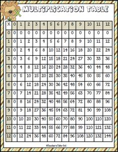 Free Multiplication Table