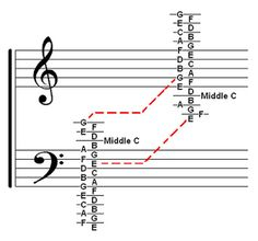 Welcome: Music Theory Chart ~ Treble & Bass Clef Ledger Not...