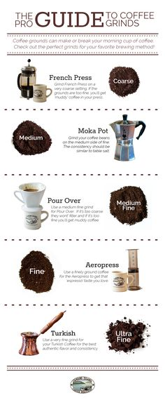 Coffee Grinder - The Pro Guide to Coffee Grinds - Camano Island Coffee Coffee Cafe, Coffee Drinks, Coffee Shop, Coffee Barista, Espresso Coffee, Starbucks Coffee, Coffee Humor, Coffee Truck, Espresso Maker