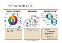 Résultats de recherche d'images pour « IoT Sensors and Actuators »