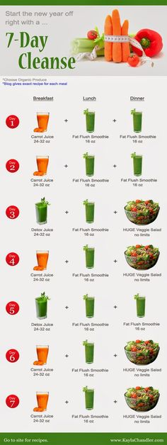 7 Day Detox Cleanse and lose weight | Water Detox #healthy -  foods