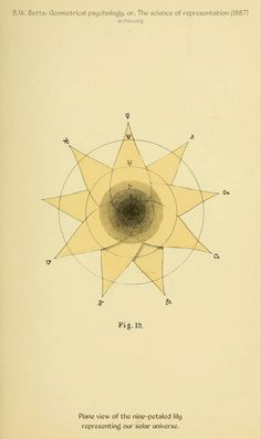 """B.W Betts - 1887 """"Geometrical Psychology or The Science of Representation"""" """"These forms represent the course of development of human consciousness from the animal basis, the pure sense-consciousness,..."""