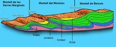 Tall geològic simplificat del Prepirineu. Simplified #PREPYRINEES geologic cut #pallarsjussa #concadetremp #tremp