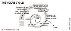 aja: PHD Comics: Vicious Cycle Ooh, this is...