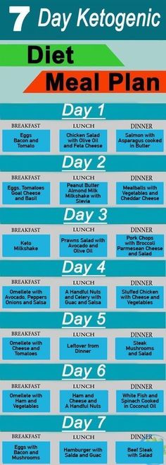 Fat Burning Meals Plan-Tips - Ketogenic Diet Meal Plan For 7 Days - This infographic shows some ideas for a keto breakfast, lunch, and dinner. All meals are very low in carbs but high in essential vitamins and minerals, and other health-protective nutrien Ketogenic Diet Meal Plan, Keto Diet Plan, Diet Meal Plans, Ketogenic Recipes, Diet Recipes, Paleo Diet, Diet Foods, Atkins Diet, Ketogenic Diet