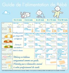 Tableau diversification alimentaire bebe