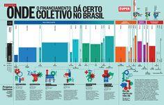Onde o financiamento coletivo da certo no Brasil - Super Interessante